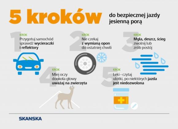 Kiedy jesień zaskakuje kierowców… Problemy społeczne, BIZNES - Chociaż powszechnie uważa się, że najcięższe warunki dla użytkowników dróg panują zimą, jesienna nieprzewidywalność warunków atmosferycznych, poranne mgły, szybko zapadający mrok są bardziej niebezpieczne niż niskie temperatury czy padający śnieg.