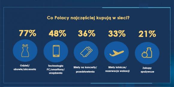 Portret internauty Problemy społeczne, BIZNES - Polscy internauci w sieci najchętniej przeglądają strony, piszą maile i korzystają z portali społecznościowych. 82% osób korzysta z internetu w domu, najczęściej za pomocą komputera.