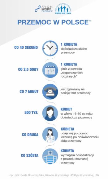 """AVON Kontra Przemoc w tym roku ponownie wspiera """"Niebieską Linię"""" Psychologia, LIFESTYLE - W Polsce co 40 sekund przemocy doświadcza 1 kobieta. Dlatego tak ważne jest, by ofiary i świadkowie przemocy mieli do kogo całkowicie anonimowo zwrócić się po pomoc."""