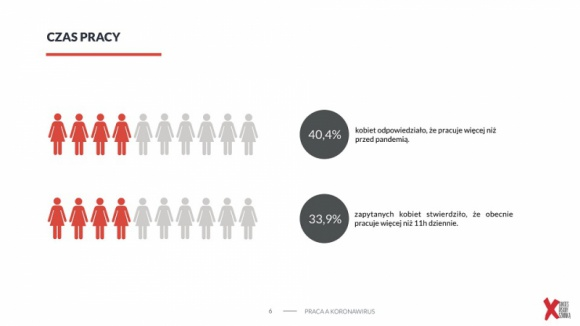 Prawie 12 proc. kobiet już straciło pracę podczas pandemii, a 10 proc. nie wie, Problemy społeczne, BIZNES - Koronawirus odciska piętno na sytuacji kobiet w Polsce. Okazuje się, że 1/3 ankietowanych przez Fundację Sukcesu Pisanego Szminką poświęca na pracę więcej czasu i ma więcej obowiązków zawodowych niż przed wybuchem pandemii. 1/3 pracuje obecnie nawet po 11 h dziennie.