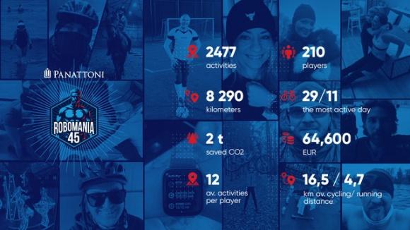 Panattończycy uprawiając sport, zebrali 64 600 EUR w 2 tygodnie Problemy społeczne, BIZNES - Pracownicy Panattoni przekuli swoją aktywność fizyczną na wymierne wsparcie dla UNICEFu.